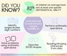 Learning Loss - Maths - Pandemic