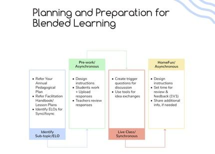 Lesson plan format for blended learning