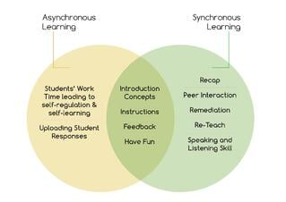 Synchronous & Asynchronous Learning